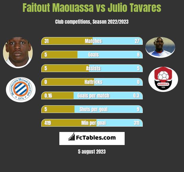Faitout Maouassa vs Julio Tavares infographic