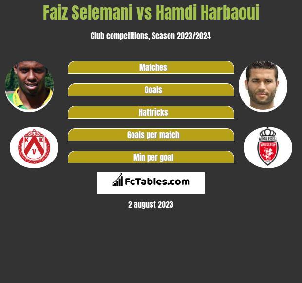 Faiz Selemani vs Hamdi Harbaoui infographic