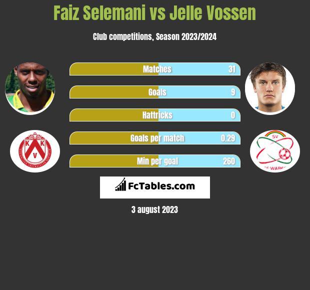 Faiz Selemani vs Jelle Vossen h2h player stats