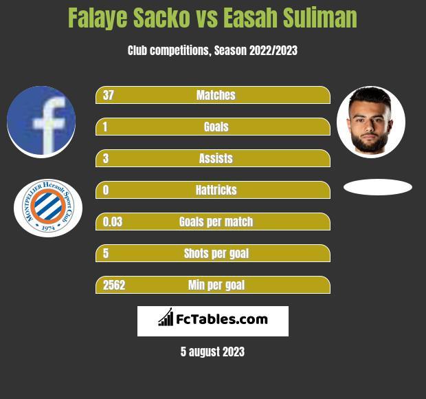 Falaye Sacko vs Easah Suliman infographic