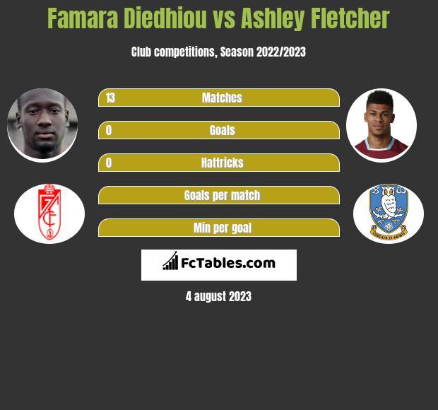 Famara Diedhiou vs Ashley Fletcher h2h player stats