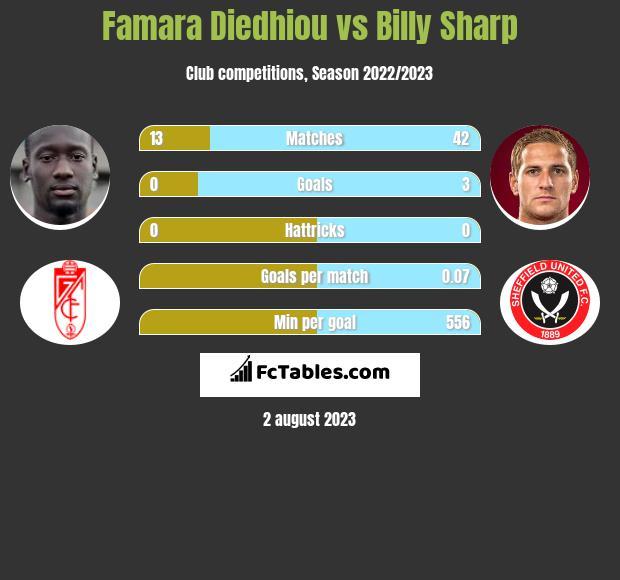Famara Diedhiou vs Billy Sharp h2h player stats