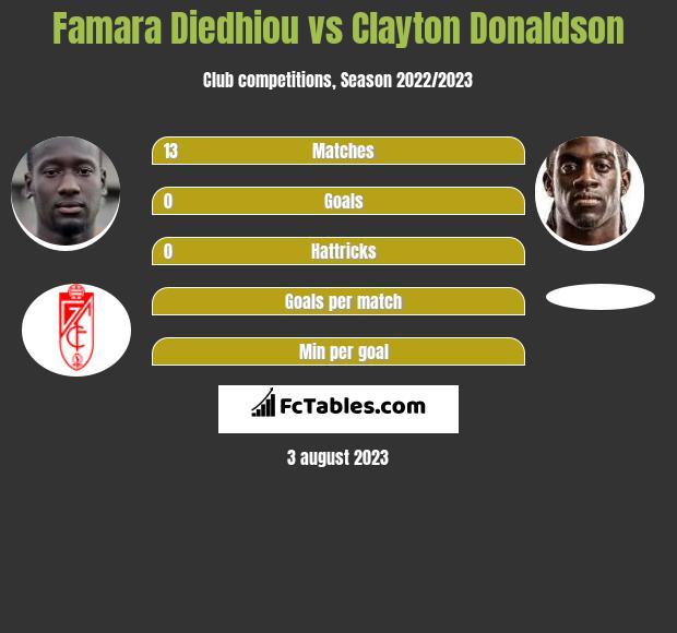 Famara Diedhiou vs Clayton Donaldson infographic