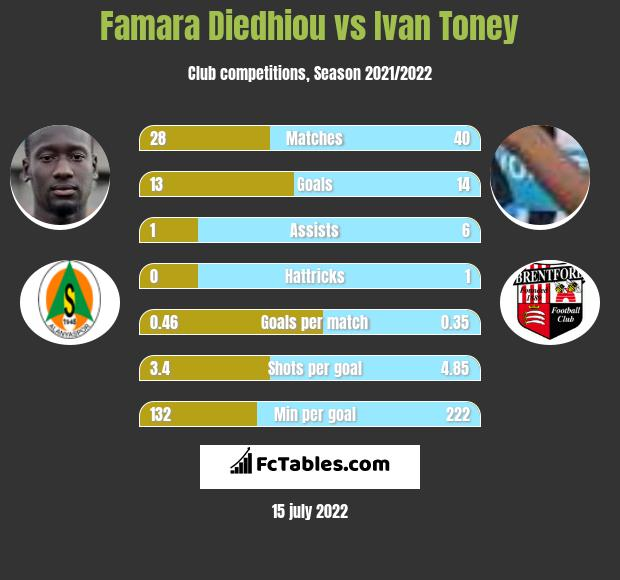 Famara Diedhiou vs Ivan Toney infographic