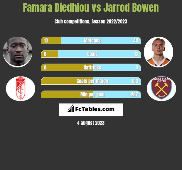 Famara Diedhiou vs Jarrod Bowen h2h player stats