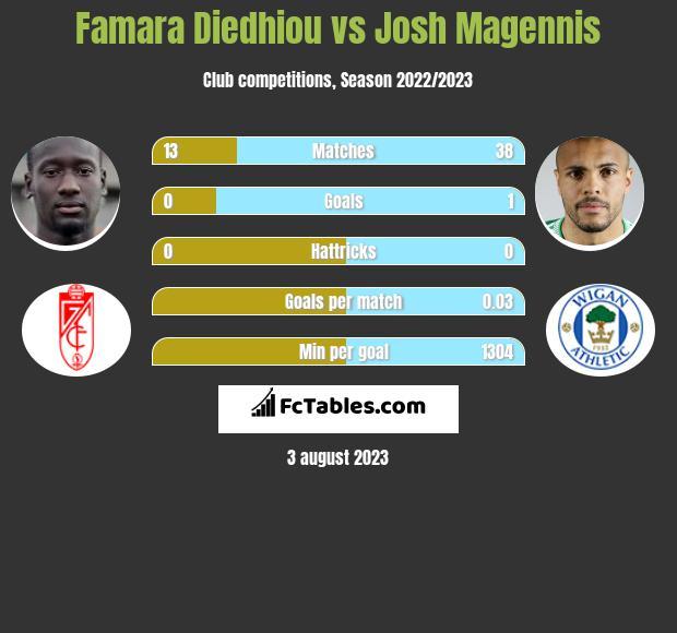 Famara Diedhiou vs Josh Magennis h2h player stats