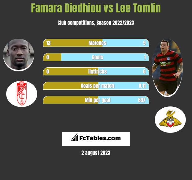 Famara Diedhiou vs Lee Tomlin h2h player stats