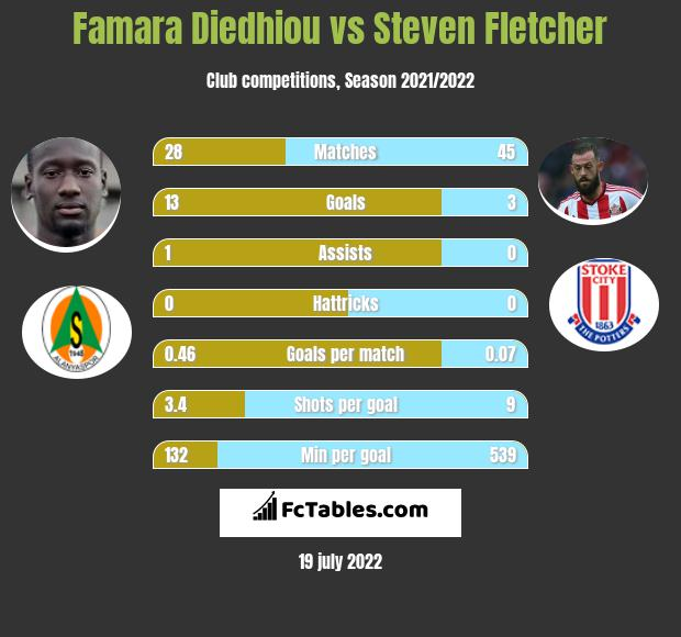 Famara Diedhiou vs Steven Fletcher h2h player stats