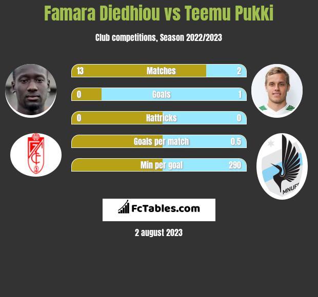 Famara Diedhiou vs Teemu Pukki h2h player stats