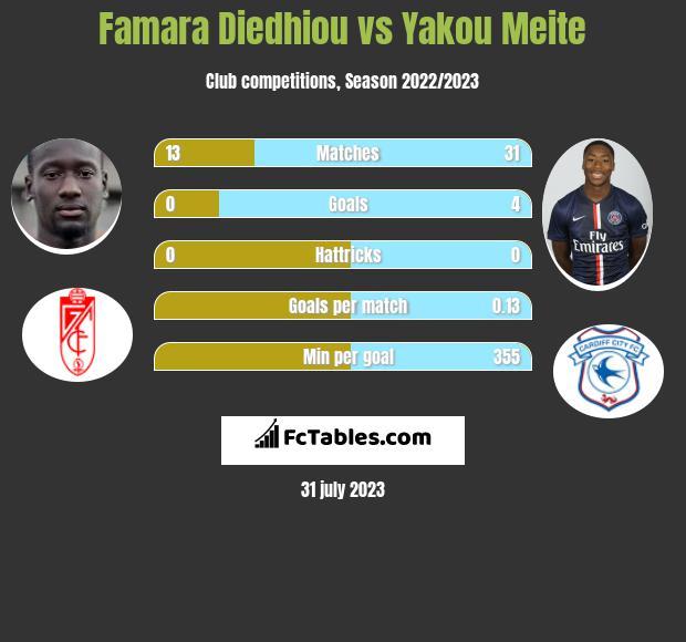 Famara Diedhiou vs Yakou Meite h2h player stats