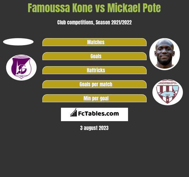 Famoussa Kone vs Mickael Pote h2h player stats