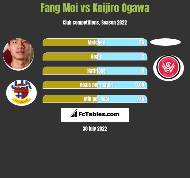Fang Mei infographic statistics for Guangzhou Evergrande
