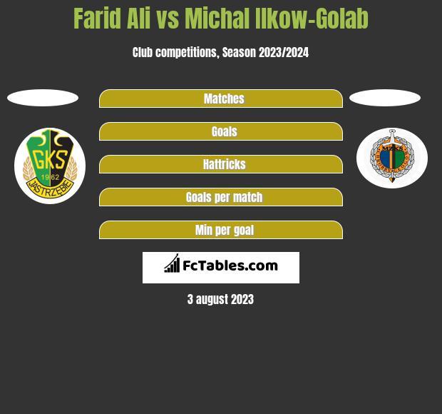 Farid Ali vs Michal Ilkow-Golab h2h player stats