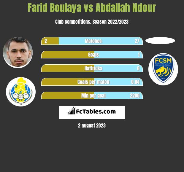 Farid Boulaya vs Abdallah Ndour h2h player stats