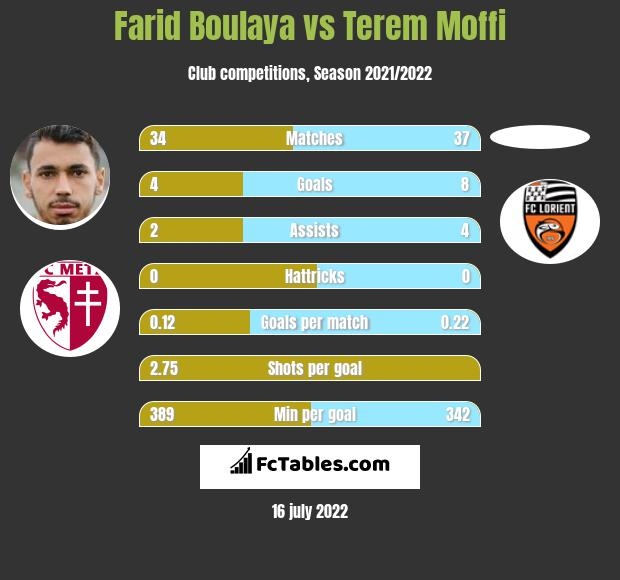 Farid Boulaya vs Terem Moffi h2h player stats