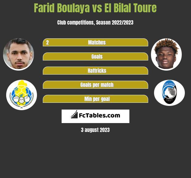 Farid Boulaya vs El Bilal Toure h2h player stats