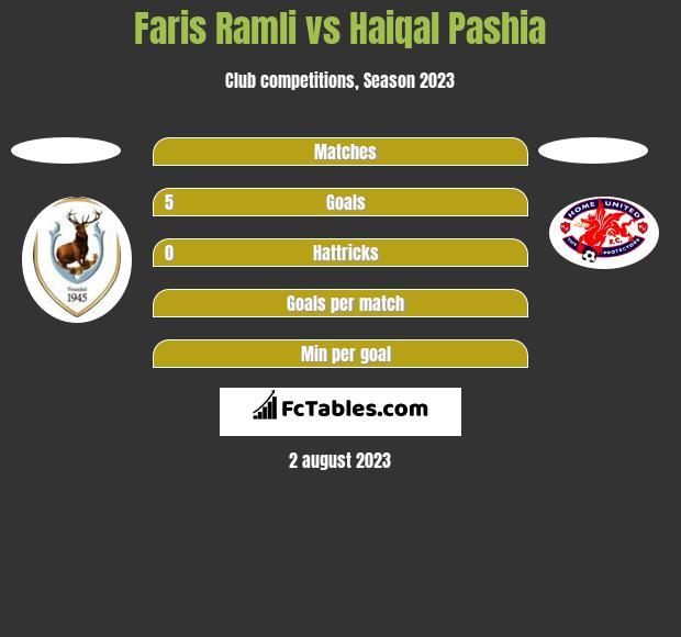 Faris Ramli vs Haiqal Pashia h2h player stats