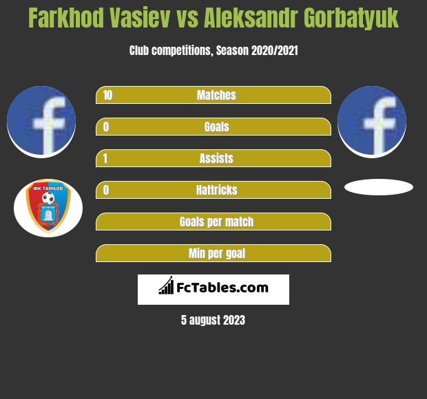 Farkhod Vasiev vs Aleksandr Gorbatyuk infographic