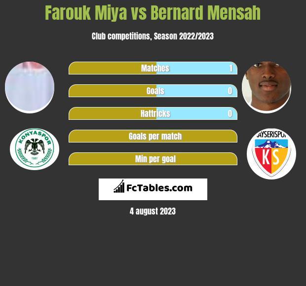 Farouk Miya vs Bernard Mensah h2h player stats
