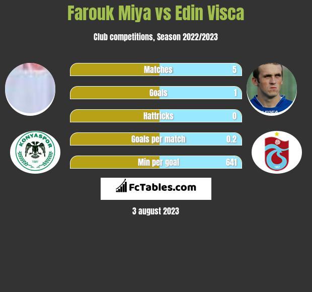Farouk Miya vs Edin Visca h2h player stats