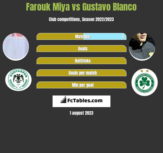 Farouk Miya vs Gustavo Blanco infographic