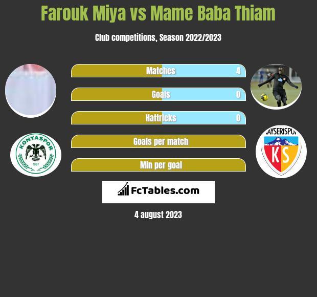 Farouk Miya vs Mame Baba Thiam h2h player stats