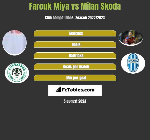 Farouk Miya vs Milan Skoda h2h player stats