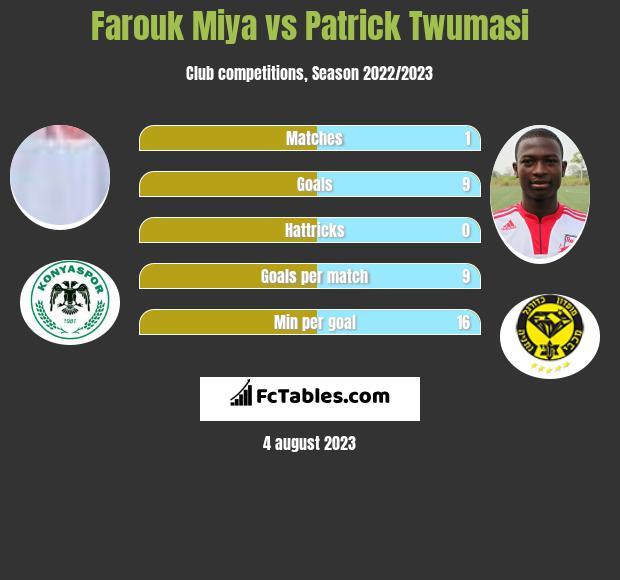 Farouk Miya vs Patrick Twumasi h2h player stats