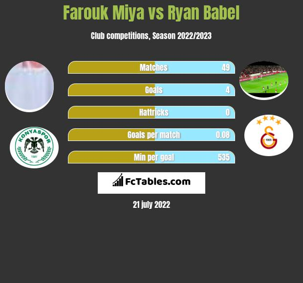 Farouk Miya vs Ryan Babel h2h player stats