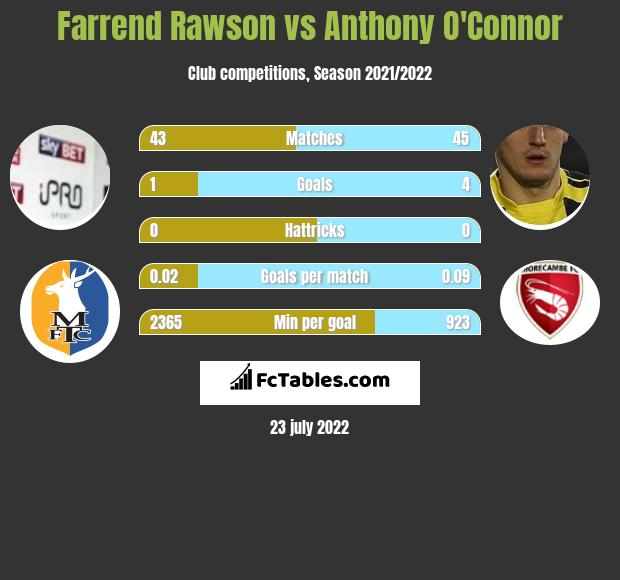 Farrend Rawson vs Anthony O'Connor infographic