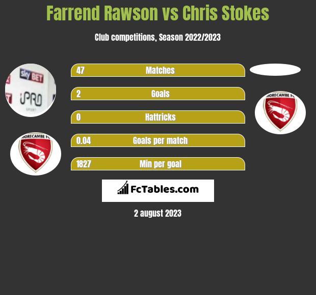 Farrend Rawson vs Chris Stokes infographic