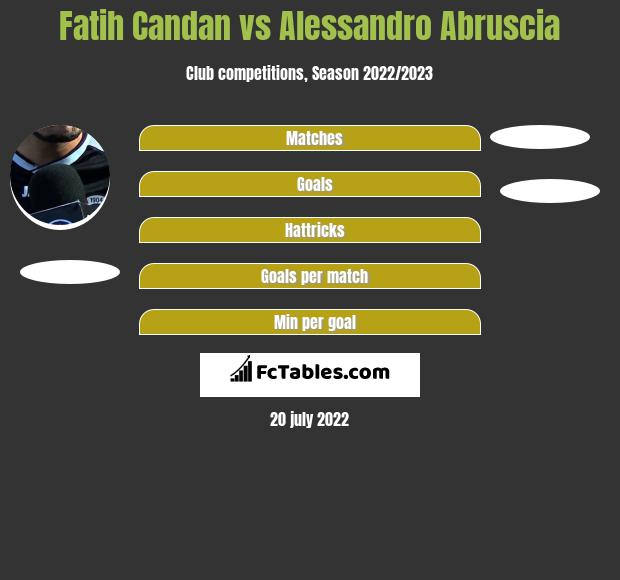 Fatih Candan vs Alessandro Abruscia h2h player stats