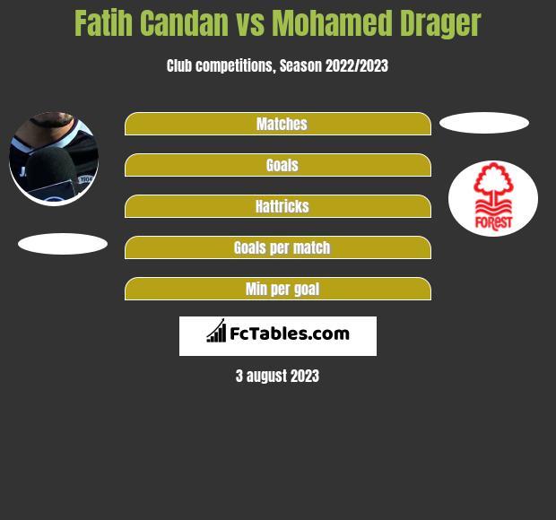 Fatih Candan vs Mohamed Drager h2h player stats