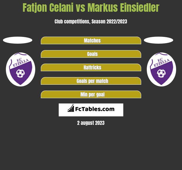 Fatjon Celani vs Markus Einsiedler h2h player stats