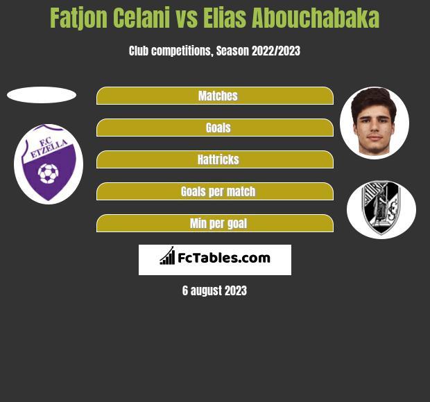 Fatjon Celani vs Elias Abouchabaka h2h player stats