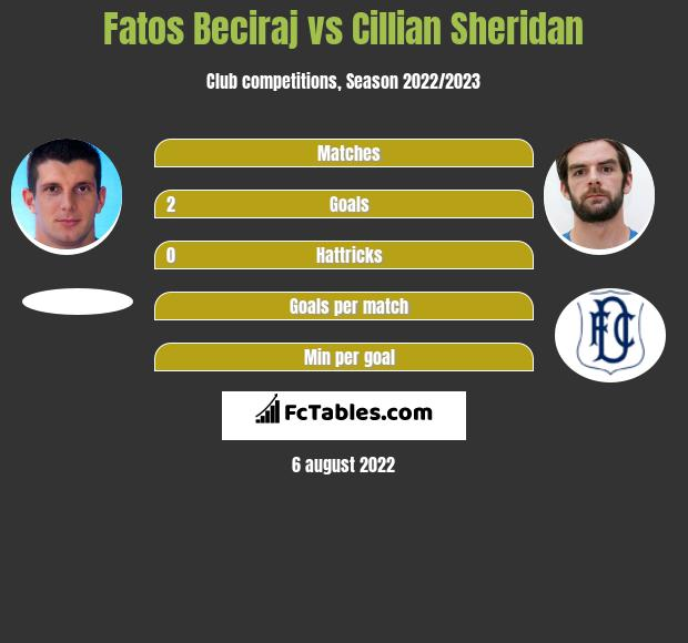 Fatos Beciraj vs Cillian Sheridan h2h player stats
