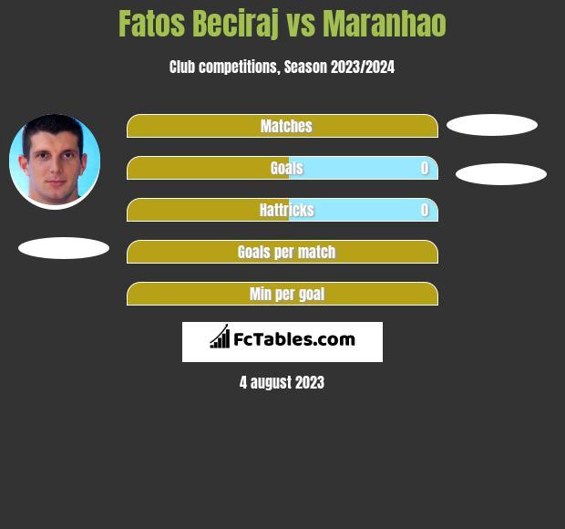 Fatos Beciraj vs Maranhao h2h player stats