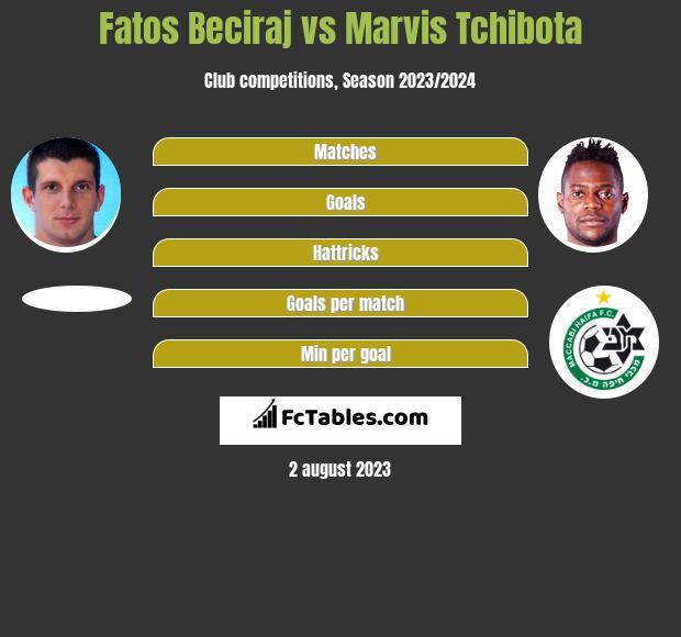 Fatos Beciraj vs Marvis Tchibota h2h player stats