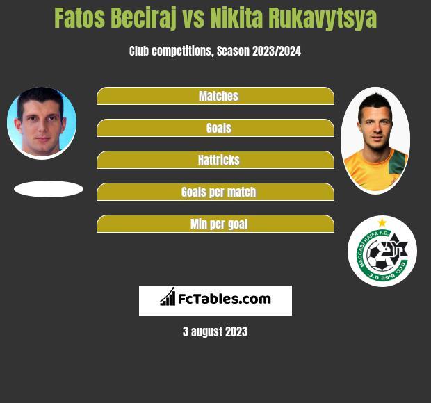 Fatos Beciraj vs Nikita Rukavytsya h2h player stats