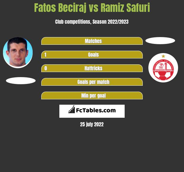 Fatos Beciraj vs Ramiz Safuri h2h player stats