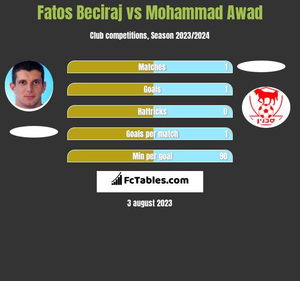 Fatos Beciraj vs Mohammad Awad h2h player stats