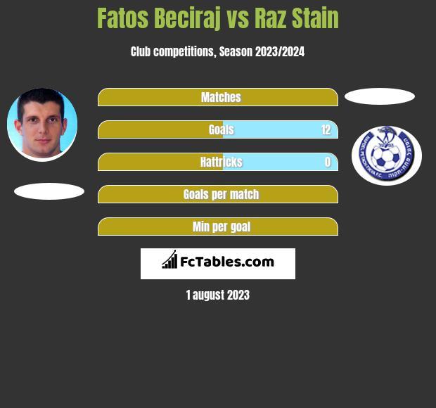 Fatos Beciraj vs Raz Stain h2h player stats