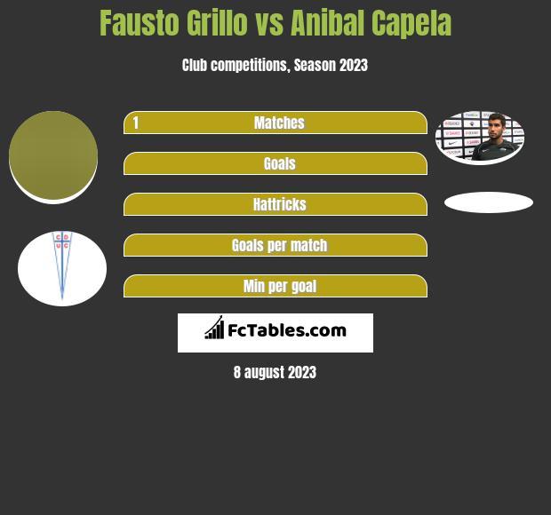 Fausto Grillo vs Anibal Capela infographic