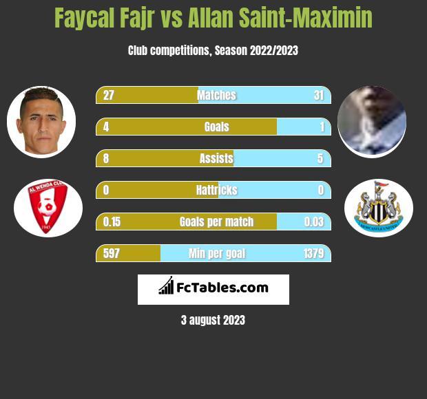 Faycal Fajr vs Allan Saint-Maximin infographic