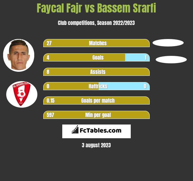 Faycal Fajr vs Bassem Srarfi infographic
