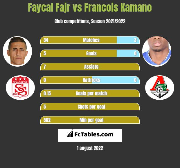 Faycal Fajr infographic statistics for Caen