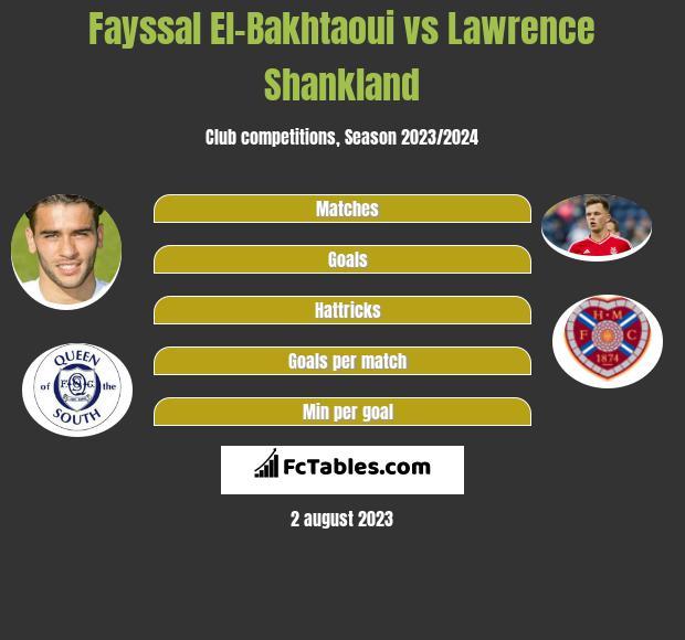 Fayssal El-Bakhtaoui vs Lawrence Shankland infographic