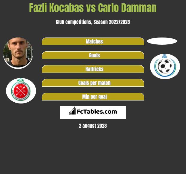 Fazli Kocabas vs Carlo Damman infographic