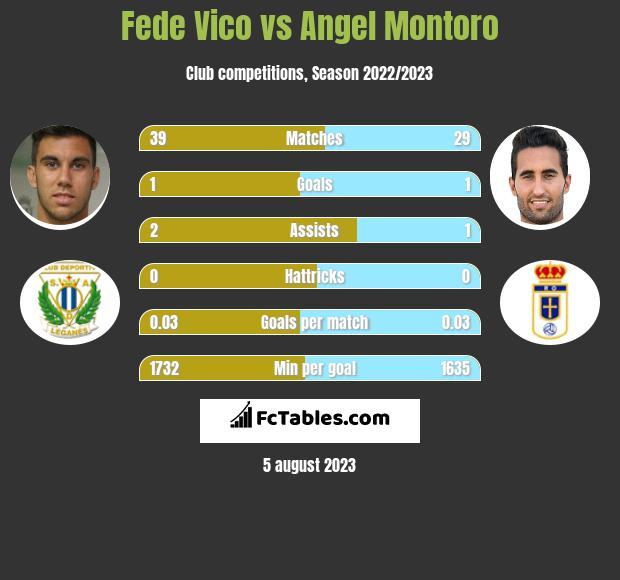 Fede Vico vs Angel Montoro infographic