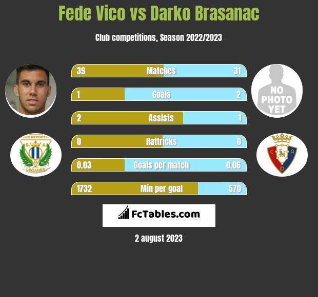 Fede Vico vs Darko Brasanac infographic